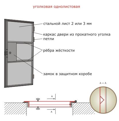 как сварить металлическую дверь