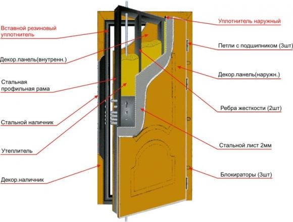 Ремонт металлических входных дверей своими руками